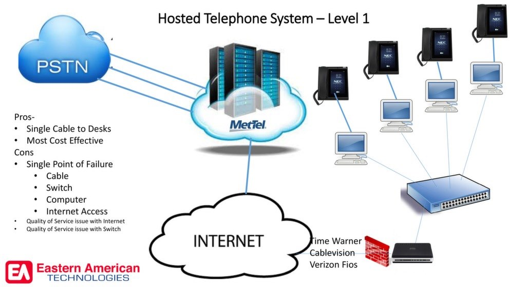 Should I buy a VOIP System?